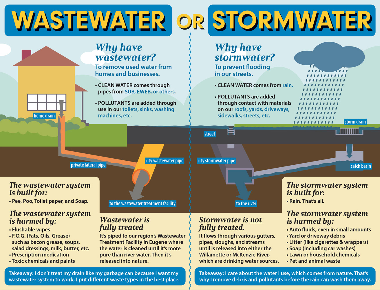Illustration of the wastewater system compared to the stormwater system.